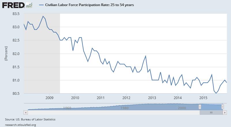 civilian labor force participation rate ages 25-54 2008-2016
