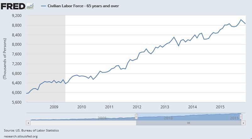 civilian labor force particpation rate 65+