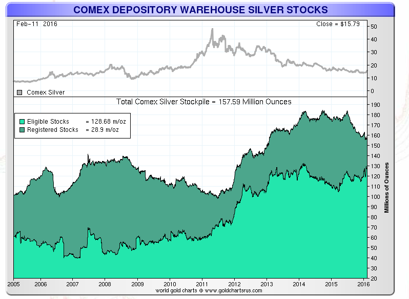 silver held in comex warehouses 2016