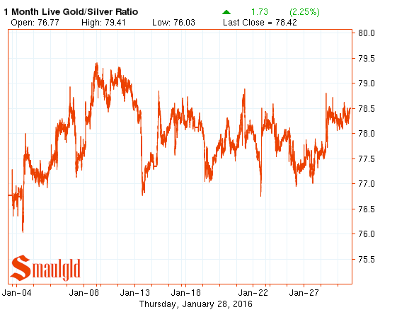 Gold silver ratio January 2016 chart