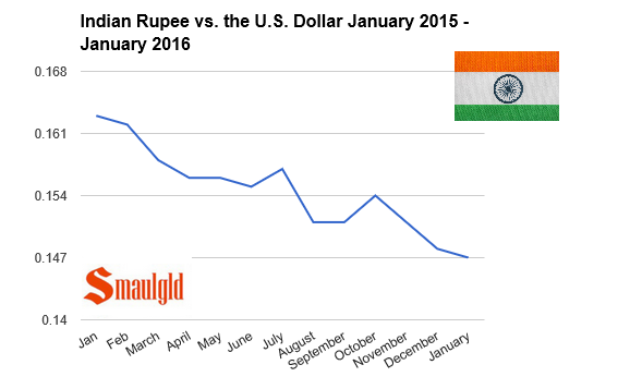 indian rupee vs the US dollar jan 2015-jan 2016