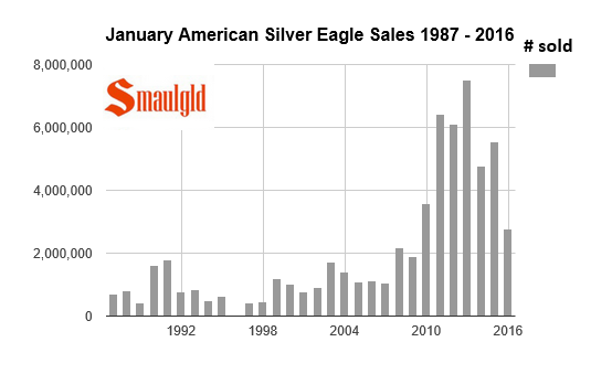 silver eagle sales in january 1987-2016