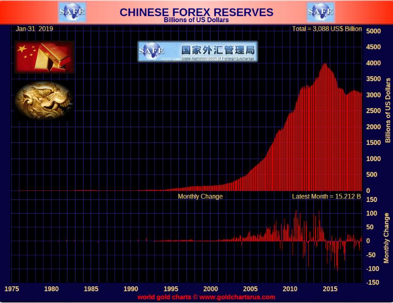 Chinese Forex feb 13 2019   Smaulgld