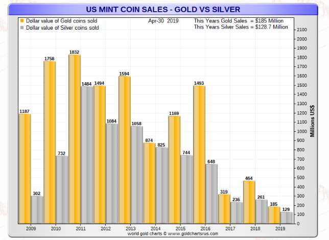 Us Mint Dollar Value Of Gold And Silver